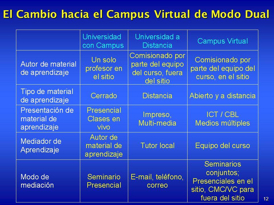 12 El Cambio hacia el Campus Virtual de Modo Dual
