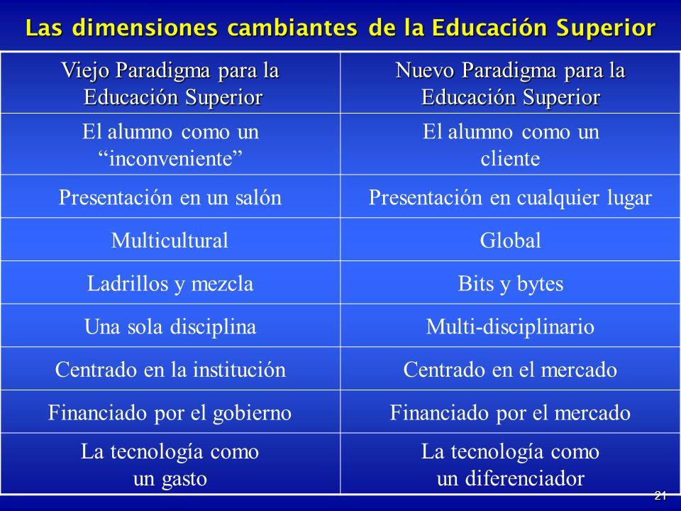 21 Las dimensiones cambiantes de la Educación Superior Viejo Paradigma para la Educación Superior Educación Superior Nuevo Paradigma para la Educación