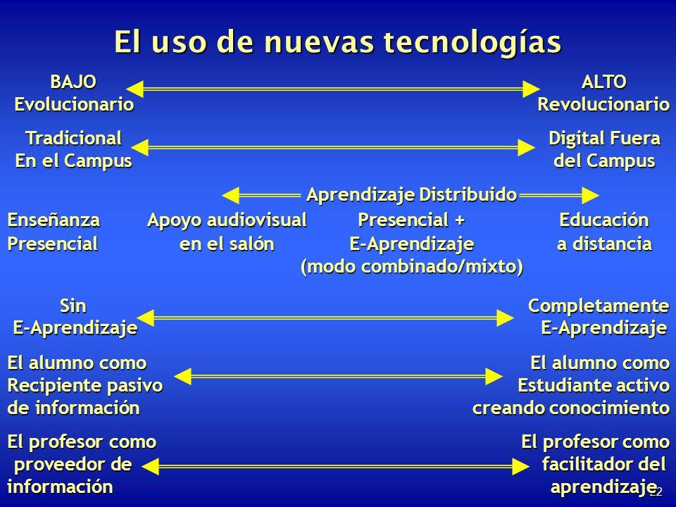 22 El uso de nuevas tecnologías BAJOALTO EvolucionarioRevolucionario TradicionalDigital Fuera En el Campusdel Campus Aprendizaje Distribuido EnseñanzaApoyo audiovisualPresencial + Educación Presencialen el salónE-Aprendizajea distancia (modo combinado/mixto) Sin Completamente E-Aprendizaje E-Aprendizaje E-Aprendizaje E-Aprendizaje El alumno como El alumno como Recipiente pasivoEstudiante activo de información creando conocimiento El profesor como El profesor como proveedor de facilitador del informaciónaprendizaje