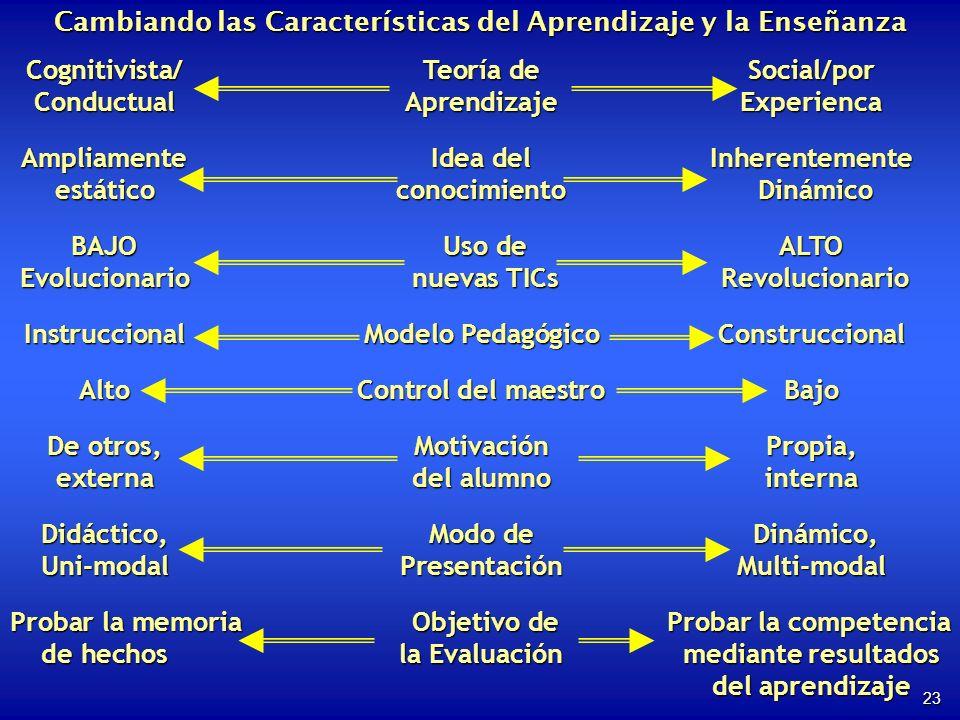 23 Cambiando las Características del Aprendizaje y la Enseñanza Cognitivista/Teoría deSocial/por ConductualAprendizajeExperienca Ampliamente Idea del