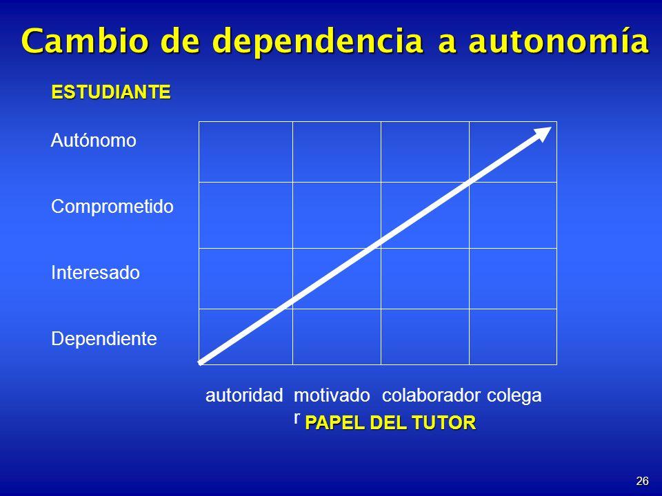 26 Cambio de dependencia a autonomía ESTUDIANTE Autónomo Comprometido Interesado Dependiente autoridadmotivado r colaboradorcolega PAPEL DEL TUTOR