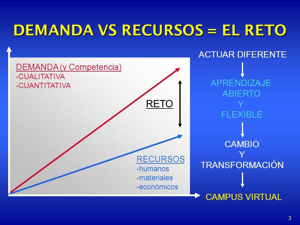 3 DEMANDA (y Competencia) -CUALITATIVA -CUANTITATIVA RECURSOS -humanos -materiales -económicos CAMPUS VIRTUAL RETO DEMANDA VS RECURSOS = EL RETO ACTUAR DIFERENTE APRENDIZAJE ABIERTO Y FLEXIBLE CAMBIO Y TRANSFORMACIÓN