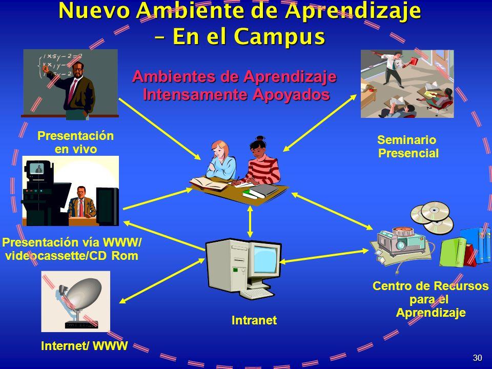 30 Presentación en vivo Seminario Presencial Presentación vía WWW/ videocassette/CD Rom Centro de Recursos para el Aprendizaje Internet/ WWW Nuevo Ambiente de Aprendizaje – En el Campus Ambientes de Aprendizaje Intensamente Apoyados Intranet