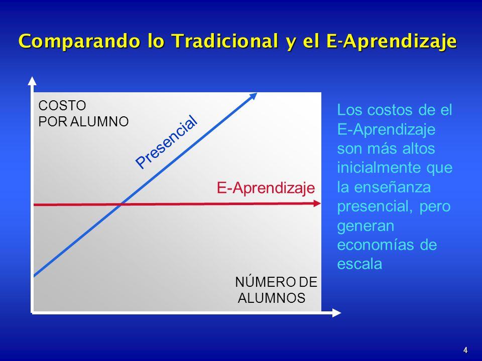 4 Comparando lo Tradicional y el E-Aprendizaje E-Aprendizaje COSTO POR ALUMNO NÚMERO DE ALUMNOS Los costos de el E-Aprendizaje son más altos inicialmente que la enseñanza presencial, pero generan economías de escala Presencial