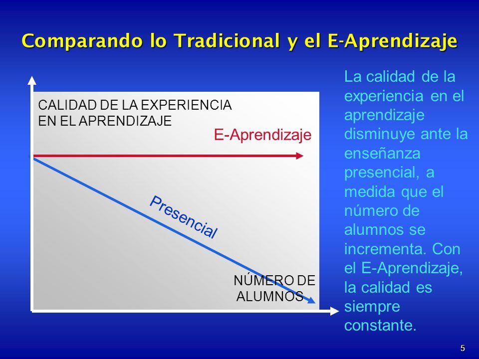 5 Comparando lo Tradicional y el E-Aprendizaje E-Aprendizaje CALIDAD DE LA EXPERIENCIA EN EL APRENDIZAJE NÚMERO DE ALUMNOS La calidad de la experiencia en el aprendizaje disminuye ante la enseñanza presencial, a medida que el número de alumnos se incrementa.