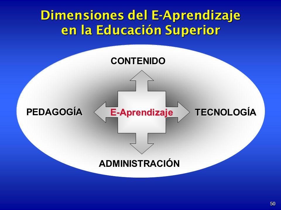 50 Dimensiones del E-Aprendizaje en la Educación Superior CONTENIDO PEDAGOGÍA ADMINISTRACIÓN TECNOLOGÍA E-Aprendizaje