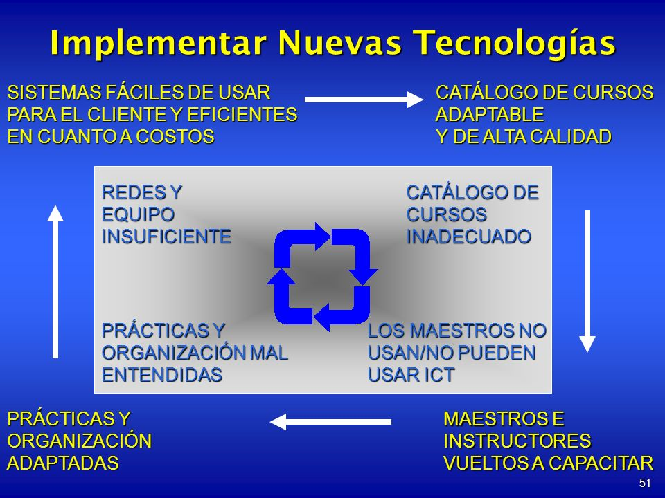 51 CATÁLOGO DE CURSOS INADECUADO REDES Y EQUIPO INSUFICIENTE PRÁCTICAS Y ORGANIZACIÓN MAL ENTENDIDAS LOS MAESTROS NO USAN/NO PUEDEN USAR ICT CATÁLOGO DE CURSOS ADAPTABLE Y DE ALTA CALIDAD MAESTROS E INSTRUCTORES VUELTOS A CAPACITAR SISTEMAS FÁCILES DE USAR PARA EL CLIENTE Y EFICIENTES EN CUANTO A COSTOS PRÁCTICAS Y ORGANIZACIÓNADAPTADAS Implementar Nuevas Tecnologías