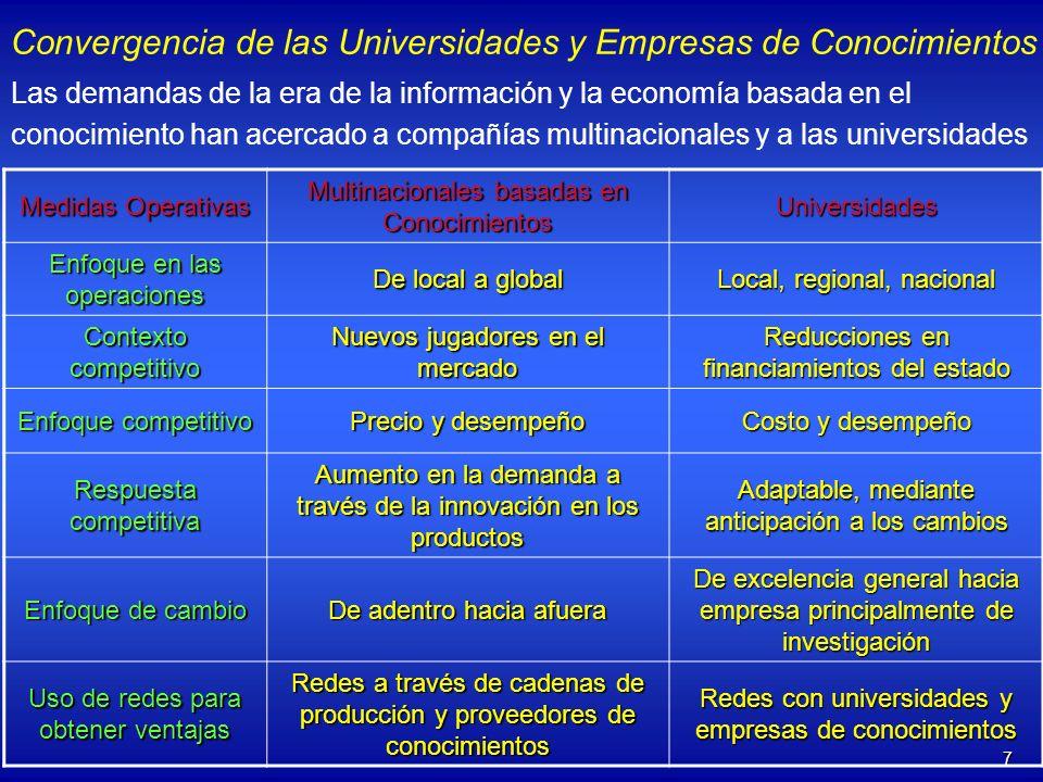 7 Convergencia de las Universidades y Empresas de Conocimientos Las demandas de la era de la información y la economía basada en el conocimiento han a
