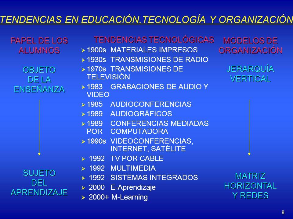 8 TENDENCIAS EN EDUCACIÓN,TECNOLOGÍA Y ORGANIZACIÓN TENDENCIAS TECNOLÓGICAS 1900sMATERIALES IMPRESOS 1930sTRANSMISIONES DE RADIO 1970sTRANSMISIONES DE TELEVISIÓN 1983GRABACIONES DE AUDIO Y VIDEO 1985AUDIOCONFERENCIAS 1989 AUDIOGRÁFICOS 1989CONFERENCIAS MEDIADAS POR COMPUTADORA 1990s VIDEOCONFERENCIAS, INTERNET, SATÉLITE 1992TV POR CABLE 1992MULTIMEDIA 1992SISTEMAS INTEGRADOS 2000E-Aprendizaje 2000+ M-Learning PAPEL DE LOS ALUMNOS OBJETO DE LA ENSEÑANZASUJETODELAPRENDIZAJE MODELOS DE ORGANIZACIÓN JERARQUÍAVERTICAL MATRIZ HORIZONTAL Y REDES