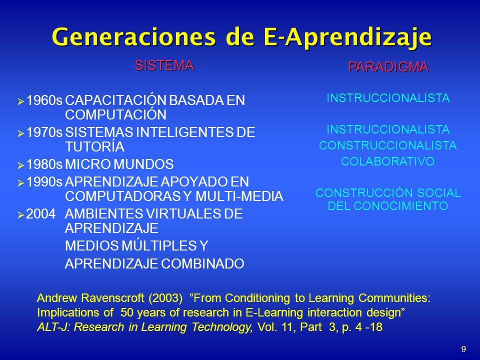 9 Generaciones de E-Aprendizaje SISTEMA 1960sCAPACITACIÓN BASADA EN COMPUTACIÓN 1970sSISTEMAS INTELIGENTES DE TUTORÍA 1980sMICRO MUNDOS 1990sAPRENDIZAJE APOYADO EN COMPUTADORAS Y MULTI-MEDIA 2004AMBIENTES VIRTUALES DE APRENDIZAJE MEDIOS MÚLTIPLES Y APRENDIZAJE COMBINADOPARADIGMA INSTRUCCIONALISTA CONSTRUCCIONALISTA COLABORATIVO CONSTRUCCIÓN SOCIAL DEL CONOCIMIENTO Andrew Ravenscroft (2003) From Conditioning to Learning Communities: Implications of 50 years of research in E-Learning interaction design ALT-J: Research in Learning Technology, Vol.