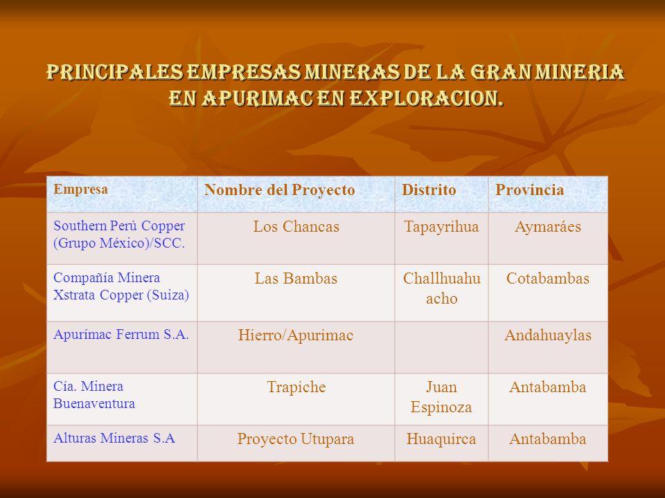PRINCIPALES EMPRESAS MINERAS DE LA GRAN MINERIA EN APURIMAC EN EXPLORACION.