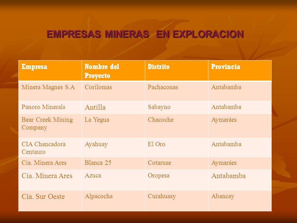 EMPRESAS MINERAS EN EXPLORACION EmpresaNombre del Proyecto DistritoProvincia Minera Magnes S.ACorilomasPachaconasAntabamba Panoro Minerals Antilla SabaynoAntabamba Bear Creek Mining Company La YeguaChacocheAymaráes CIA Chancadora Centauro AyahuayEl OroAntabamba Cia.