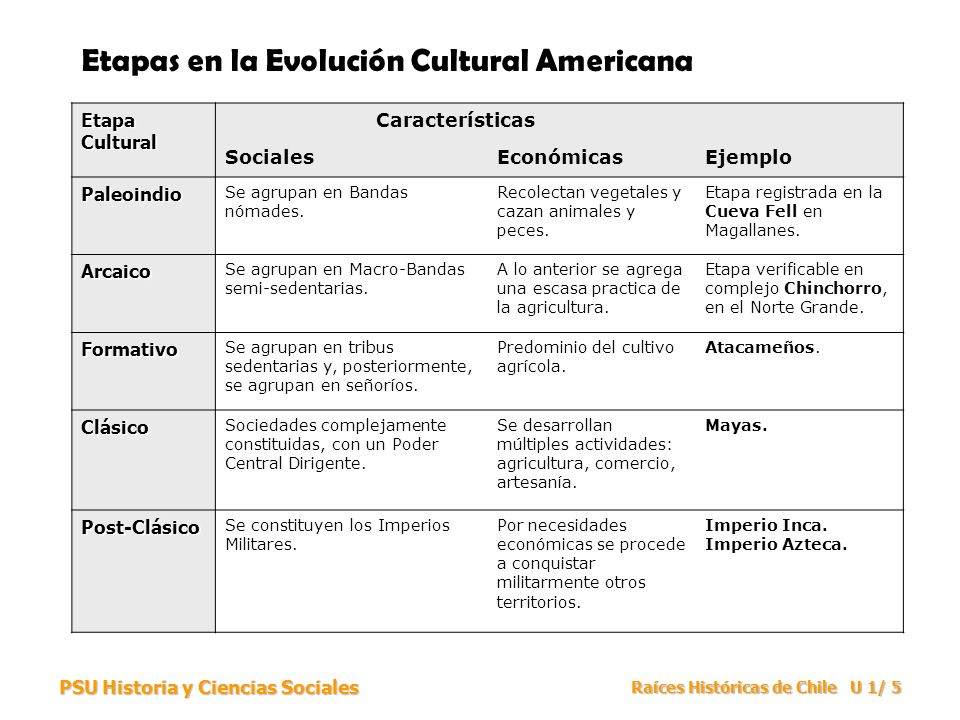 PSU Historia y Ciencias Sociales Raíces Históricas de Chile U 1/ 16 Las civilizaciones precolombinas azteca e inca influyeron de diversa manera sobre sus contemporáneos.