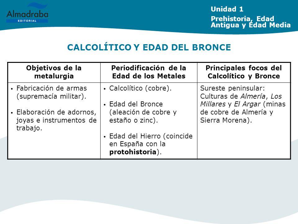 LA ESPAÑA DE LAS TRES CULTURAS (SIGLOS VIII-XV): FASES SIGLOS VIII-XSIGLOS XI-XIIISIGLOS XIV y XV Esplendor de Al Ándalus.