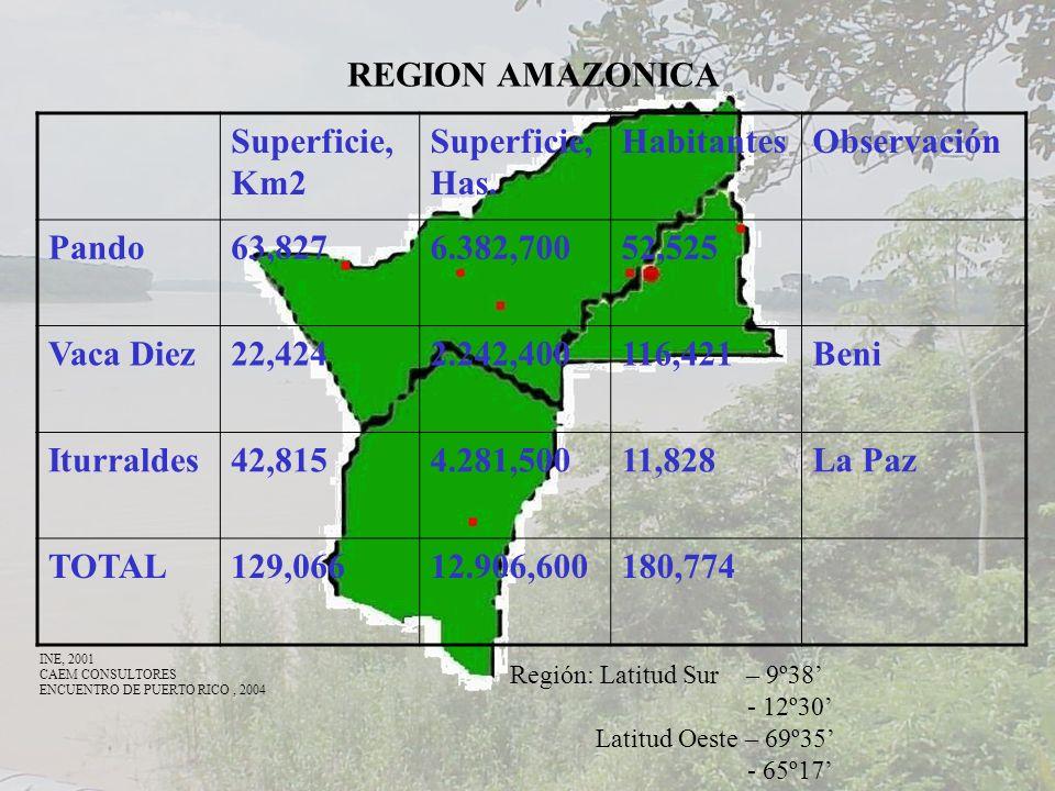REGION AMAZONICA Superficie, Km2 Superficie, Has. HabitantesObservación Pando63,8276.382,70052,525 Vaca Diez22,4242.242,400116,421Beni Iturraldes42,81