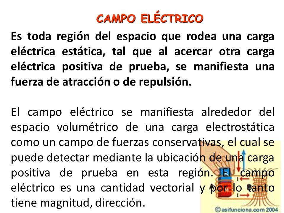 CAMPO ELÉCTRICO CAMPO ELÉCTRICO Es toda región del espacio que rodea una carga eléctrica estática, tal que al acercar otra carga eléctrica positiva de