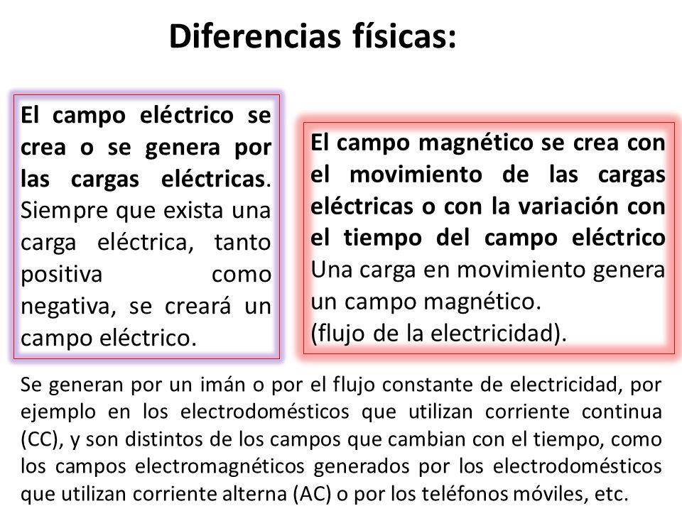 El campo magnético se crea con el movimiento de las cargas eléctricas o con la variación con el tiempo del campo eléctrico Una carga en movimiento gen
