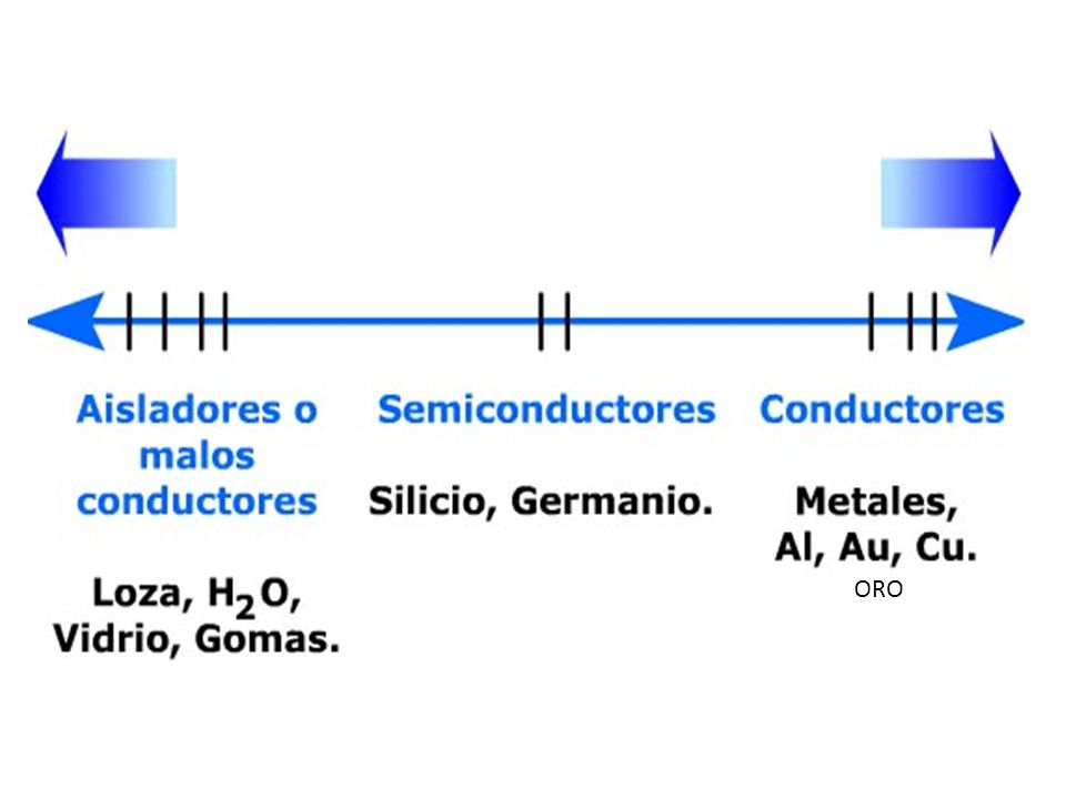 Conductores y aisladores ORO
