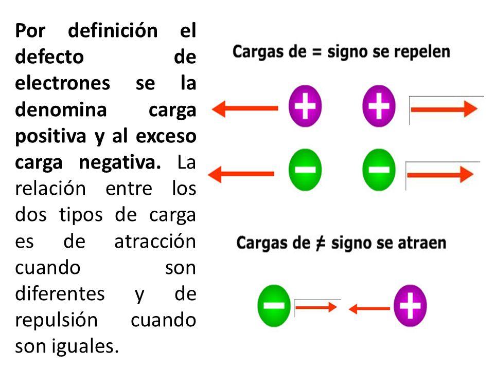 Por definición el defecto de electrones se la denomina carga positiva y al exceso carga negativa. La relación entre los dos tipos de carga es de atrac