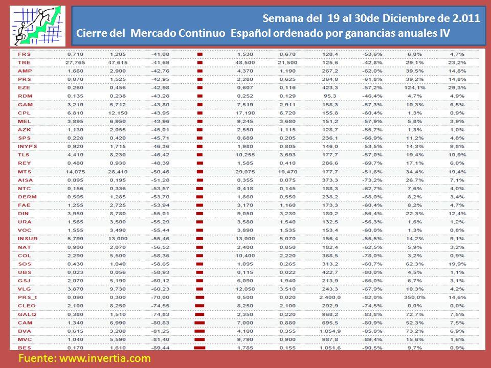 Semana del 19 al 30de Diciembre de 2.011 Cierre del Mercado Continuo Español ordenado por ganancias anuales IV Fuente: www.invertia.com