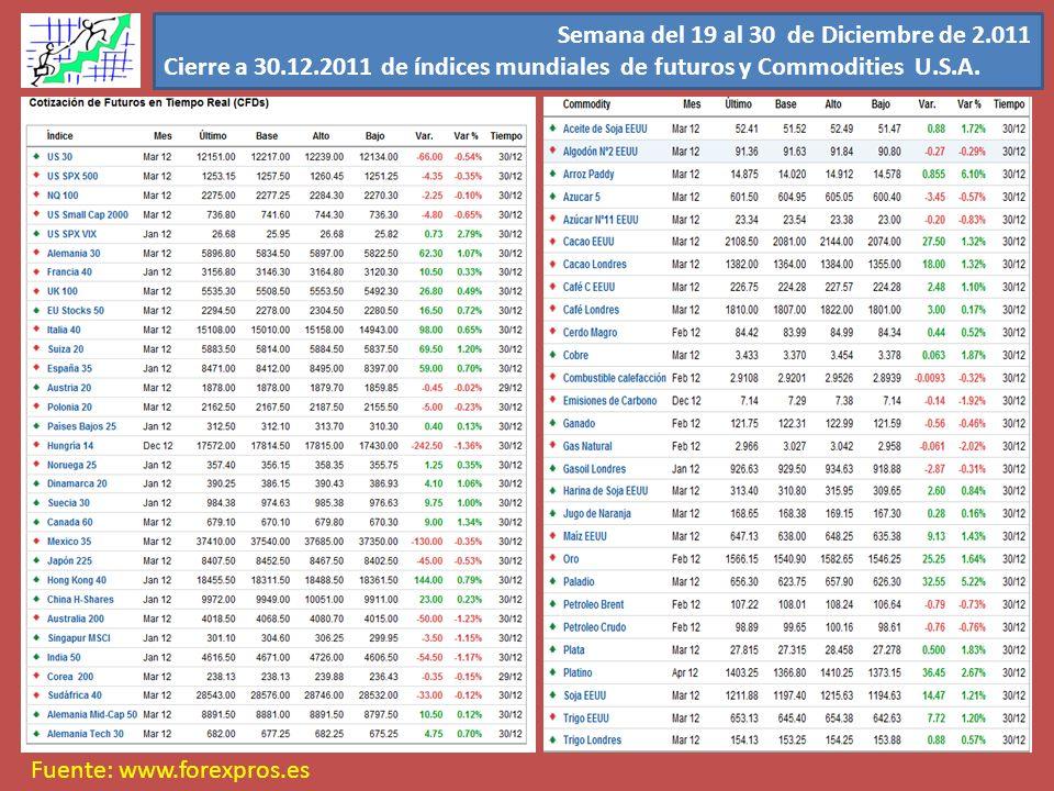 Semana del 19 al 30 de Diciembre de 2.011 Cierre a 30.12.2011 de índices mundiales de futuros y Commodities U.S.A. Fuente: www.forexpros.es