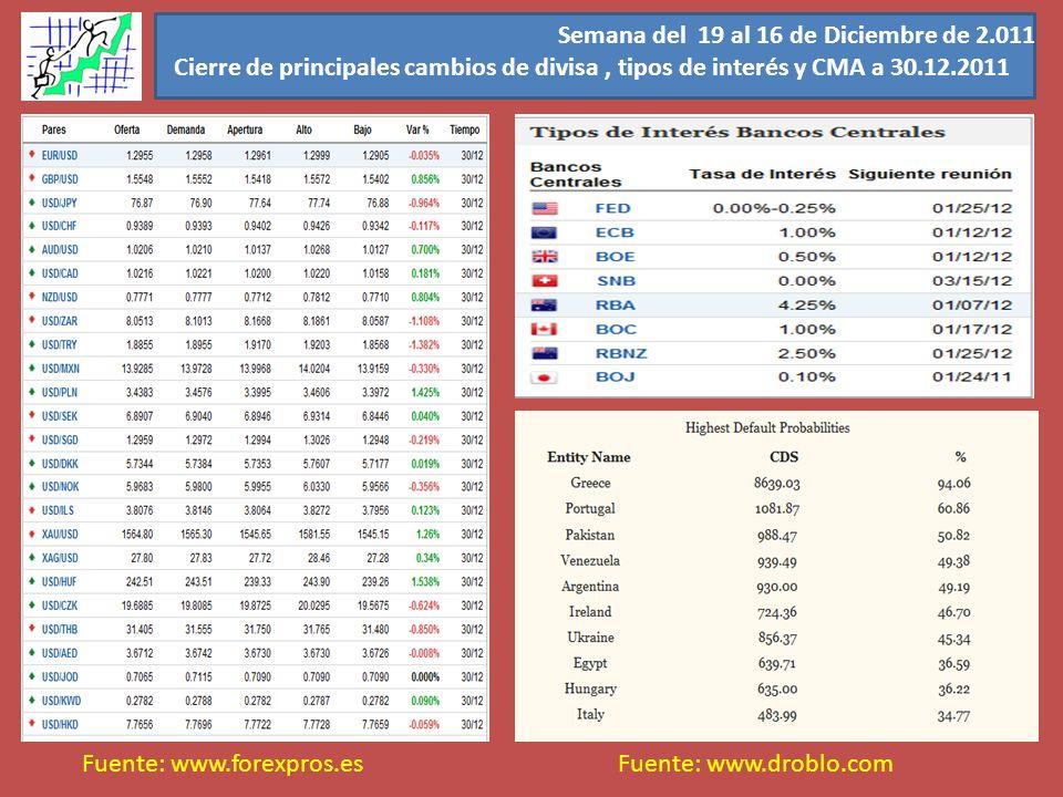 Semana del 19 al 16 de Diciembre de 2.011 Cierre de principales cambios de divisa, tipos de interés y CMA a 30.12.2011 Fuente: www.forexpros.esFuente: