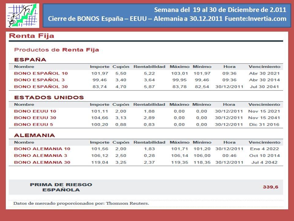 Semana del 19 al 30 de Diciembre de 2.011 Cierre de BONOS España – EEUU – Alemania a 30.12.2011 Fuente:Invertia.com