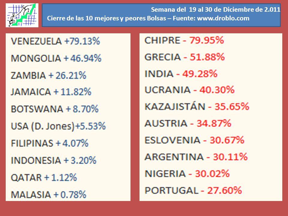 Semana del 19 al 30 de Diciembre de 2.011 Cierre de las 10 mejores y peores Bolsas – Fuente: www.droblo.com