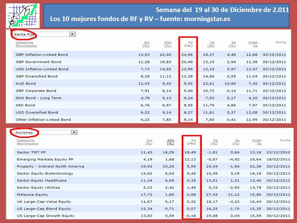 Semana del 19 al 30 de Diciembre de 2.011 Los 10 mejores fondos de RF y RV – fuente: morningstar.es
