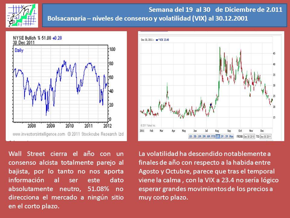 Semana del 19 al 30 de Diciembre de 2.011 Bolsacanaria – niveles de consenso y volatilidad (VIX) al 30.12.2001 Wall Street cierra el año con un consen