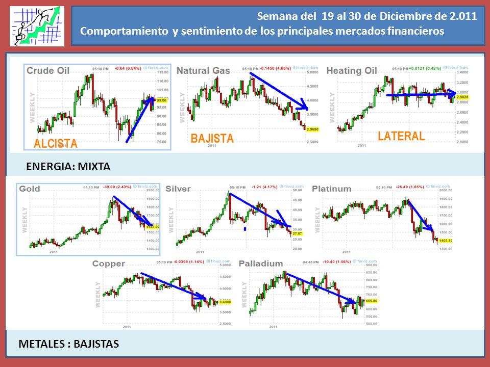 Semana del 14 al 18 de Noviembre de 2.011 Tendencia de los mercados financieros Semana del 19 al 30 de Diciembre de 2.011 Comportamiento y sentimiento de los principales mercados financieros METALES : BAJISTAS ENERGIA: MIXTA
