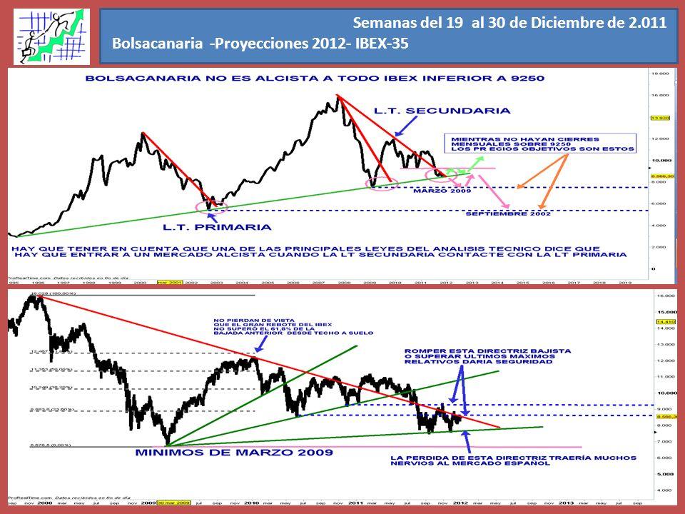 Semanas del 19 al 30 de Diciembre de 2.011 Bolsacanaria -Proyecciones 2012- IBEX-35.