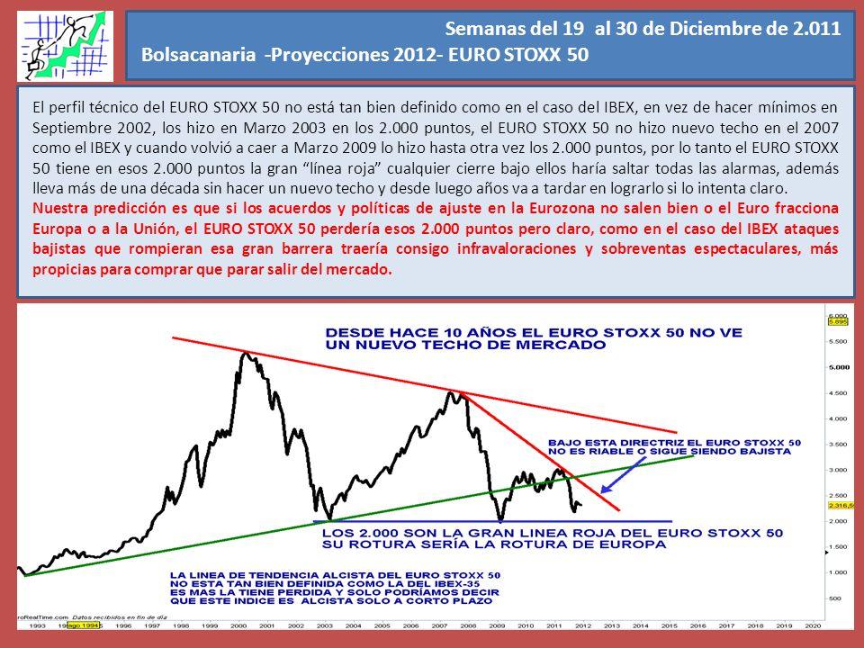 Semanas del 19 al 30 de Diciembre de 2.011 Bolsacanaria -Proyecciones 2012- EURO STOXX 50. El perfil técnico del EURO STOXX 50 no está tan bien defini