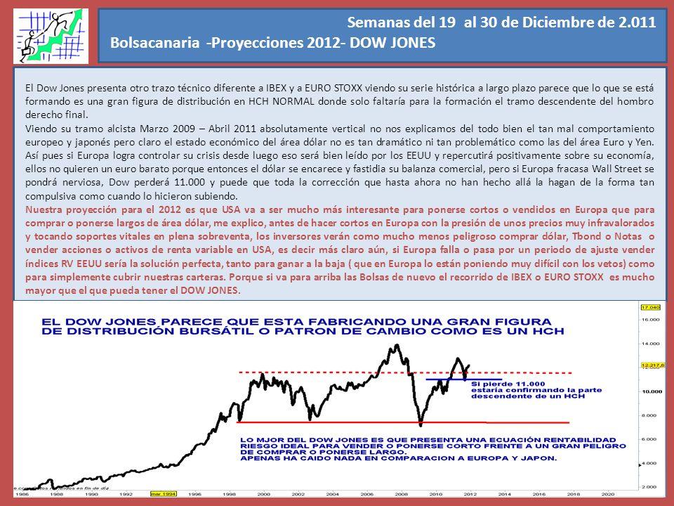 Semanas del 19 al 30 de Diciembre de 2.011 Bolsacanaria -Proyecciones 2012- DOW JONES. El Dow Jones presenta otro trazo técnico diferente a IBEX y a E