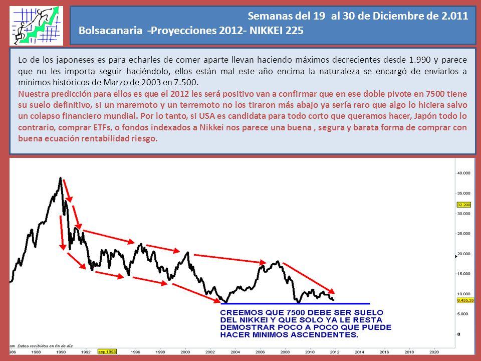 Semanas del 19 al 30 de Diciembre de 2.011 Bolsacanaria -Proyecciones 2012- NIKKEI 225.
