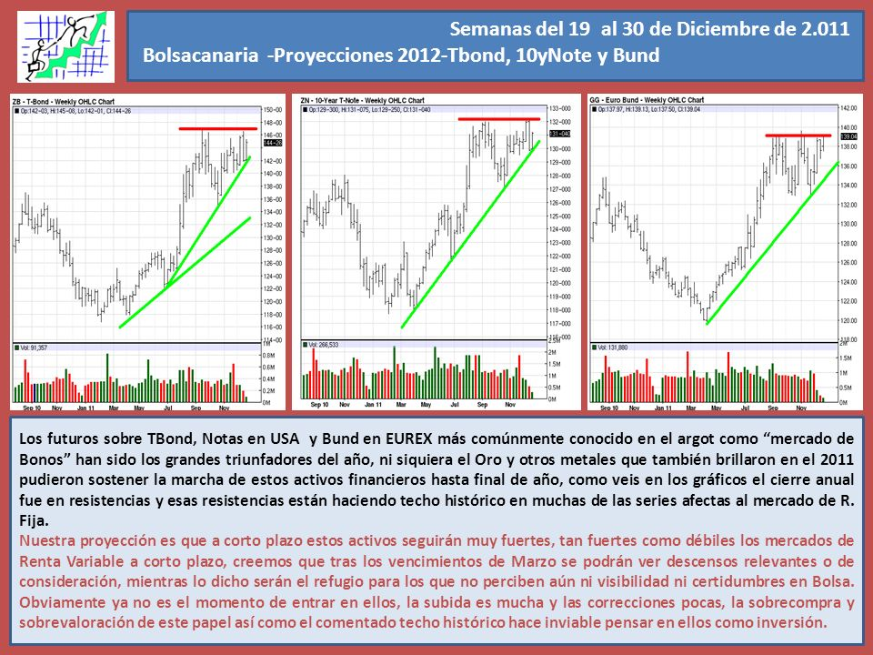 Semanas del 19 al 30 de Diciembre de 2.011 Bolsacanaria -Proyecciones 2012-Tbond, 10yNote y Bund. Nuestra predicción para ellos es que el 2012 les ser