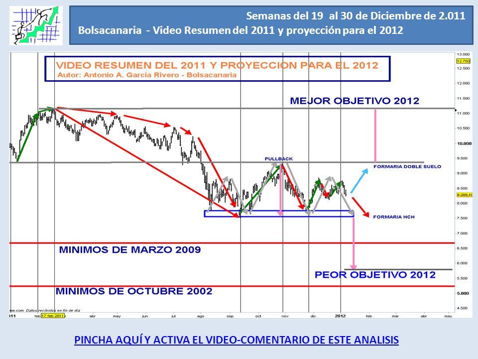 Semanas del 19 al 30 de Diciembre de 2.011 Bolsacanaria - Video Resumen del 2011 y proyección para el 2012. Nuestra predicción para ellos es que el 20