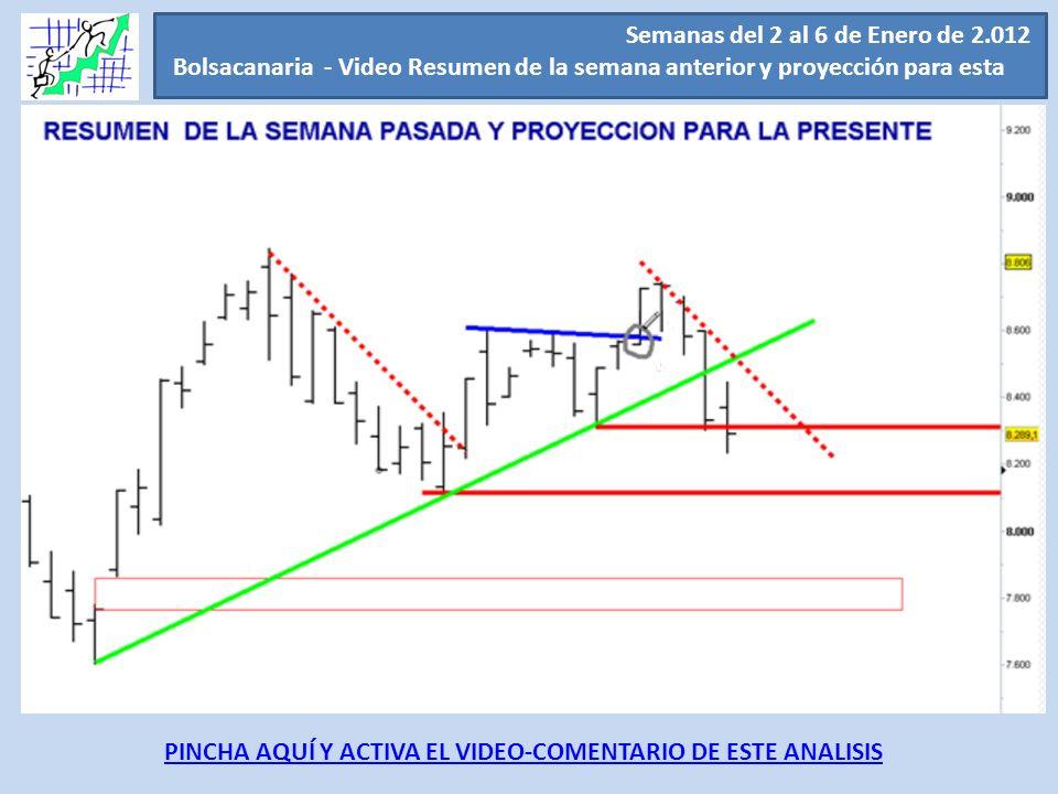 Semanas del 2 al 6 de Enero de 2.012 Bolsacanaria - Video Resumen de la semana anterior y proyección para esta.