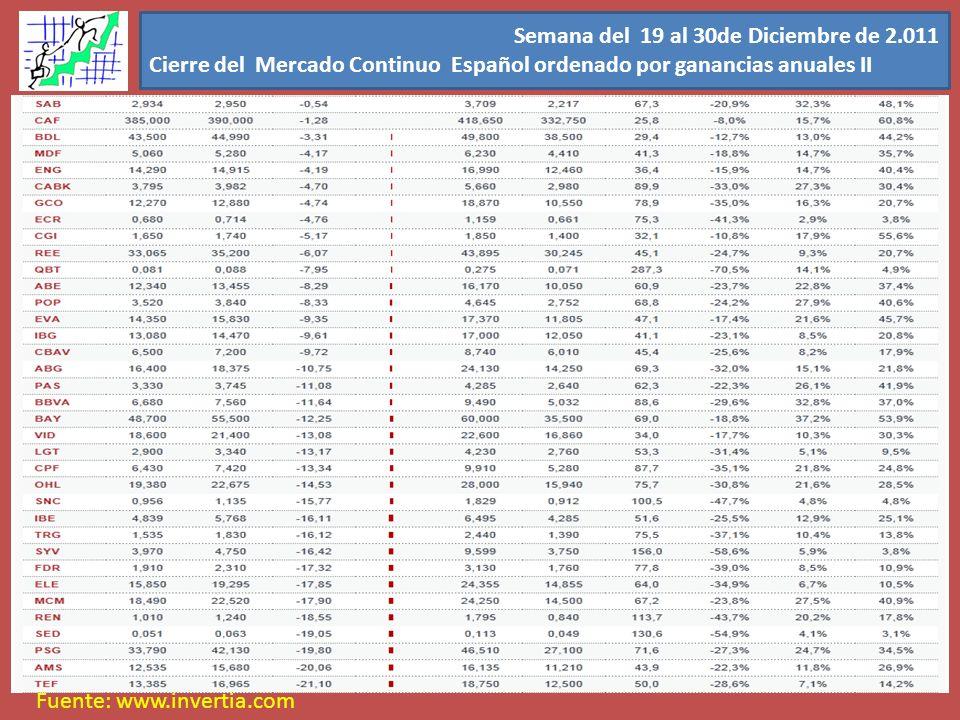 Semana del 19 al 30de Diciembre de 2.011 Cierre del Mercado Continuo Español ordenado por ganancias anuales II Fuente: www.invertia.com