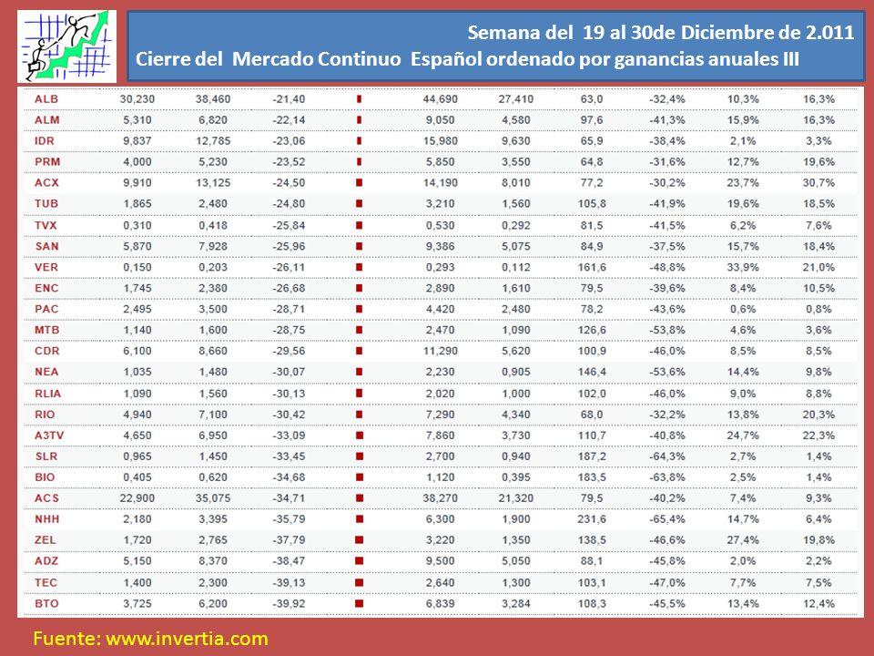 Semana del 19 al 30de Diciembre de 2.011 Cierre del Mercado Continuo Español ordenado por ganancias anuales III Fuente: www.invertia.com