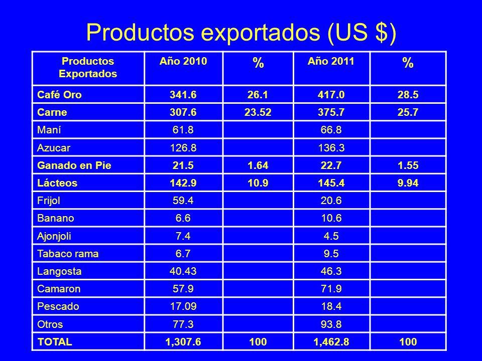 Productos exportados (US $) Productos Exportados Año 2010 % Año 2011 % Café Oro341.626.1417.0 28.5 Carne307.623.52375.7 25.7 Maní61.866.8 Azucar126.81