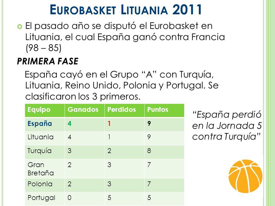 E UROBASKET L ITUANIA 2011 El pasado año se disputó el Eurobasket en Lituania, el cual España ganó contra Francia (98 – 85) PRIMERA FASE España cayó en el Grupo A con Turquía, Lituania, Reino Unido, Polonia y Portugal.