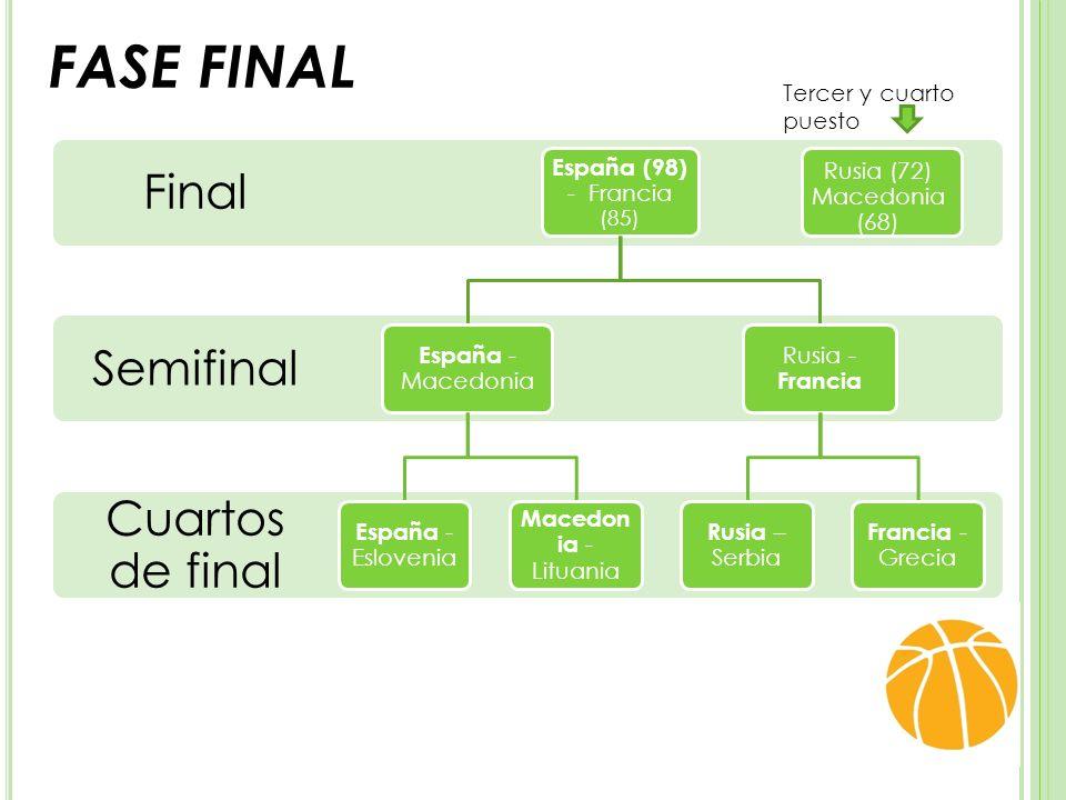 FASE FINAL Cuartos de final Semifinal Final España (98) - Francia (85) España - Macedonia España - Eslovenia Macedo nia - Lituania Rusia - Francia Rusia – Serbia Francia - Grecia Rusia (72) Macedonia (68) Tercer y cuarto puesto