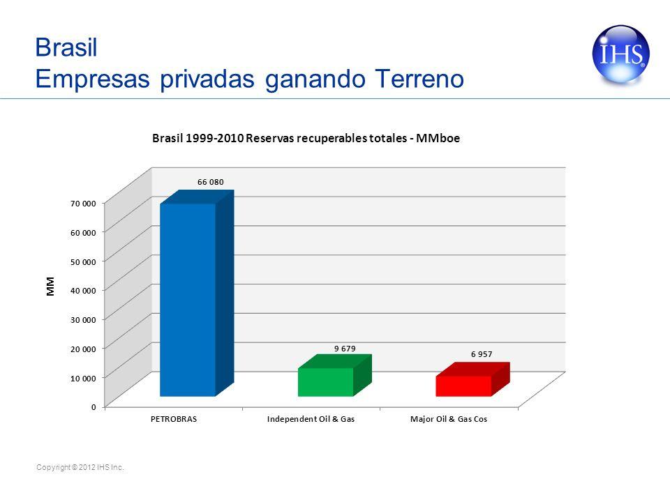 Copyright © 2012 IHS Inc. Brasil Empresas privadas ganando Terreno