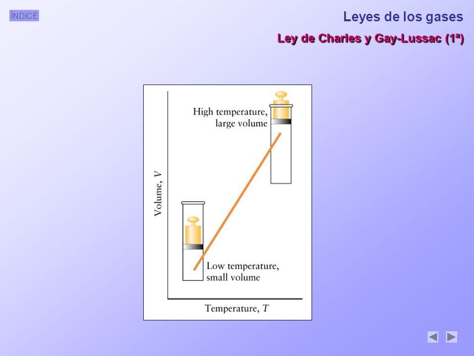 ÍNDICE Leyes de los gases Ley de Charles y Gay-Lussac (1ª)