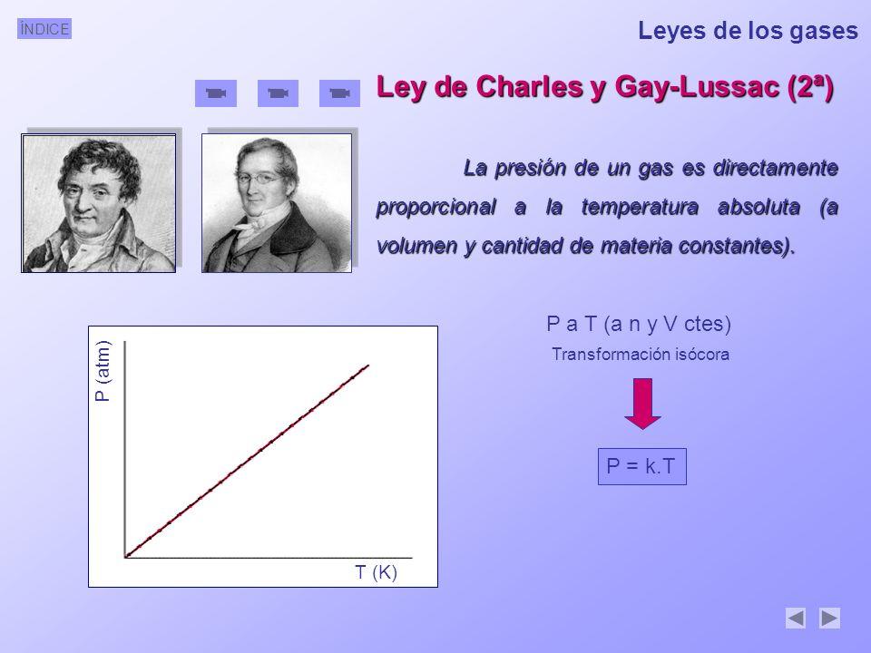 ÍNDICE Leyes de los gases Ley de Charles y Gay-Lussac (2ª) La presión de un gas es directamente proporcional a la temperatura absoluta (a volumen y ca
