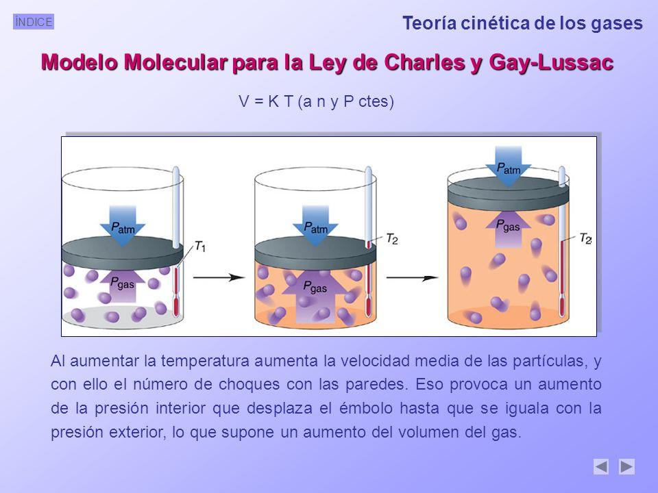 ÍNDICE Modelo Molecular para la Ley de Charles y Gay-Lussac V = K T (a n y P ctes) Al aumentar la temperatura aumenta la velocidad media de las partículas, y con ello el número de choques con las paredes.