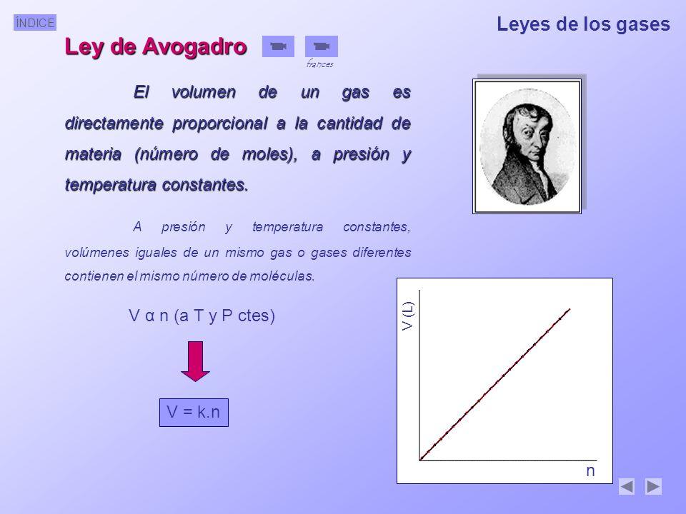 ÍNDICE Leyes de los gases Ley de Avogadro El volumen de un gas es directamente proporcional a la cantidad de materia (número de moles), a presión y temperatura constantes.