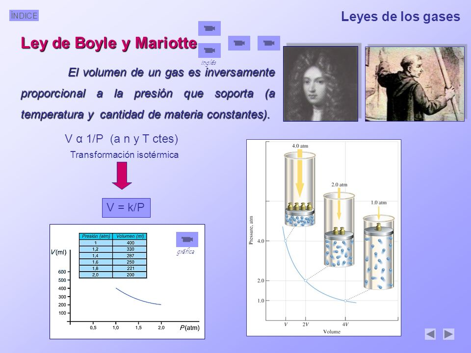 ÍNDICE Leyes de los gases Ley de Boyle y Mariotte El volumen de un gas es inversamente proporcional a la presión que soporta (a temperatura y cantidad de materia constantes).