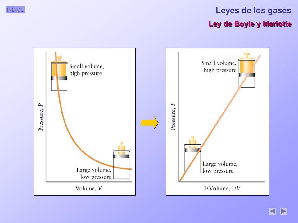 ÍNDICE Leyes de los gases Ley de Boyle y Mariotte